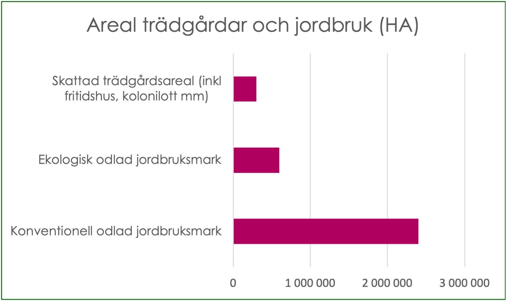 Ungefärlig jämförelse av areal i Sverige som täcks av trädgårdar, ekologisk odlad jordbruksmark och konventionell odlad jordbruksmark