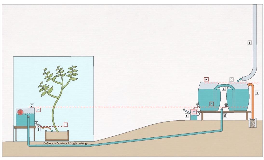 Infografik med några viktiga nivåer att tänka på i planeringsstadiet
