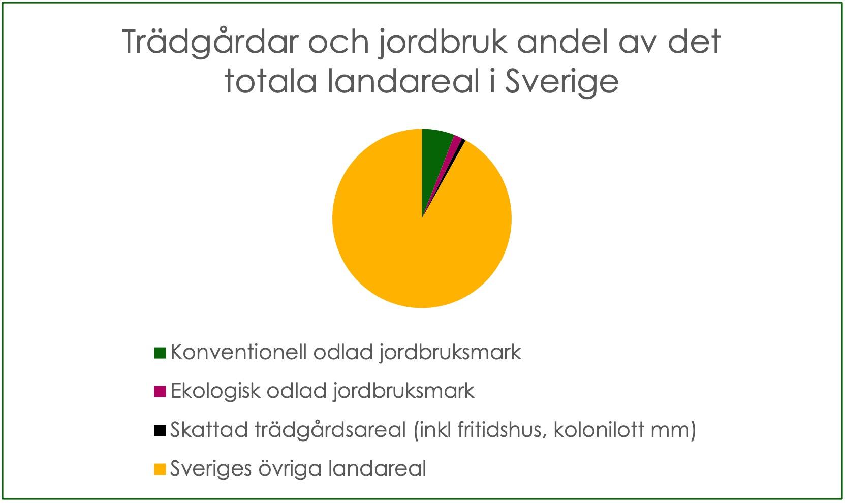 Trädgårdar som en andel av det totala landareal i Sverige.